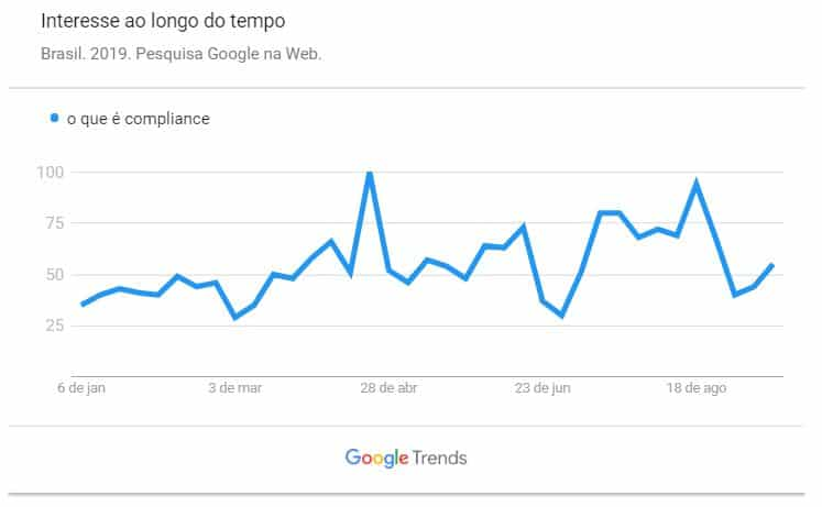 o que é compliance ? Google Trends